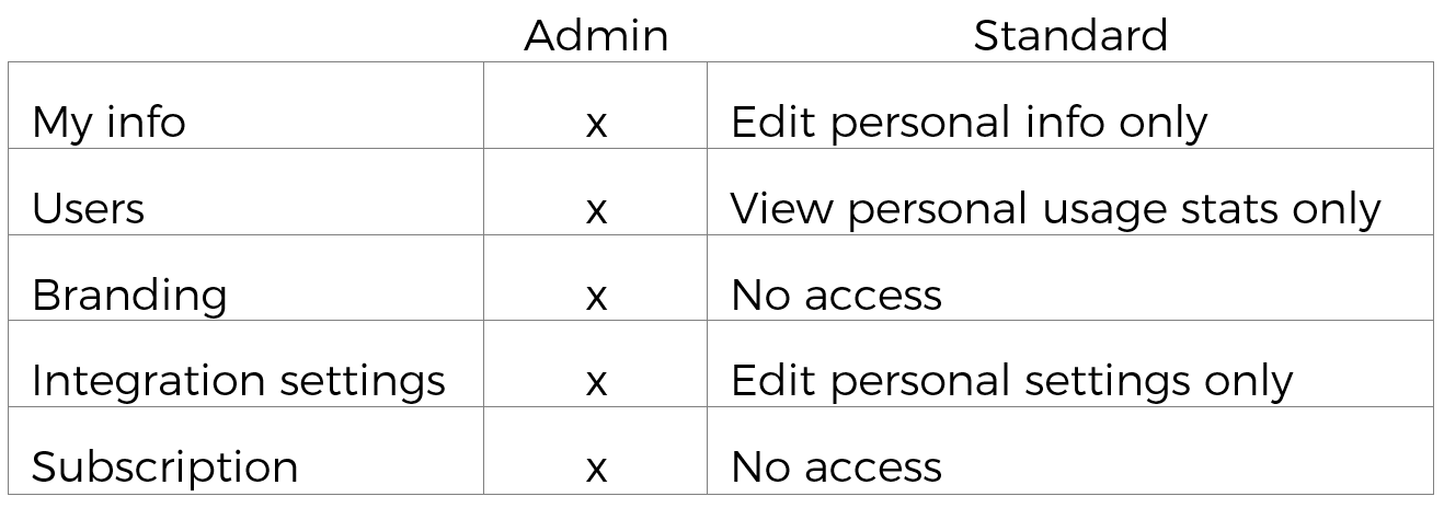 Permissions_table.png